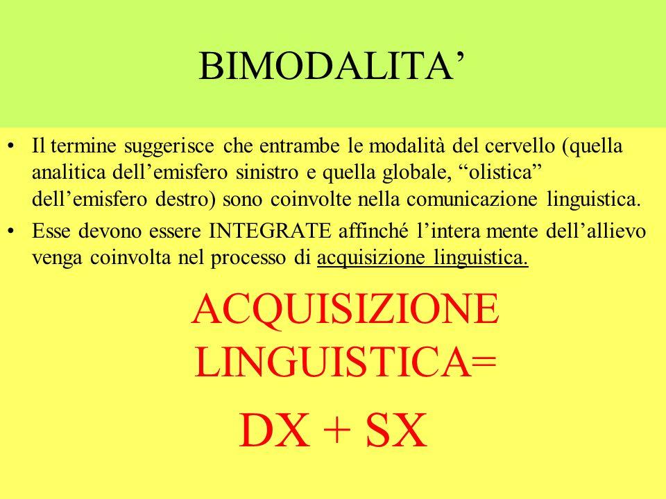 BIMODALITA Il termine suggerisce che entrambe le modalità del cervello (quella analitica dellemisfero sinistro e quella globale, olistica dellemisfero destro) sono coinvolte nella comunicazione linguistica.