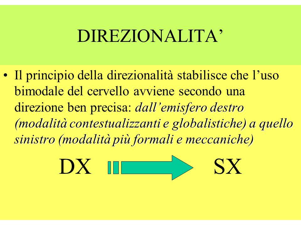 BIMODALITA Il termine suggerisce che entrambe le modalità del cervello (quella analitica dellemisfero sinistro e quella globale, olistica dellemisfero