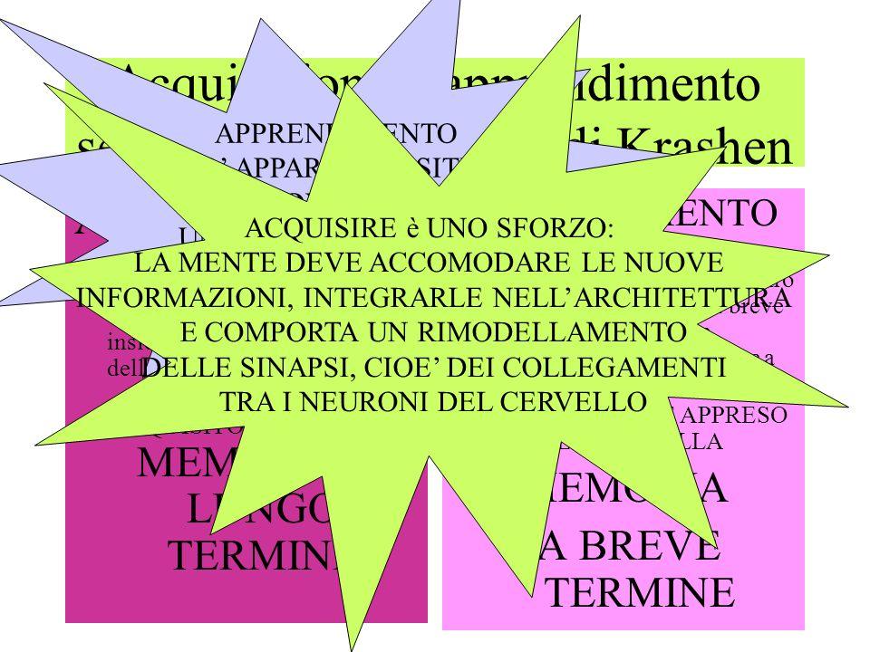Acquisizione e apprendimento secondo la distinzione di Krashen ACQUISIZIONE È un processo inconscio che sfrutta le strategie globali dellemisfero dx del cervello insieme a quelle analitiche dellemisfero sx.