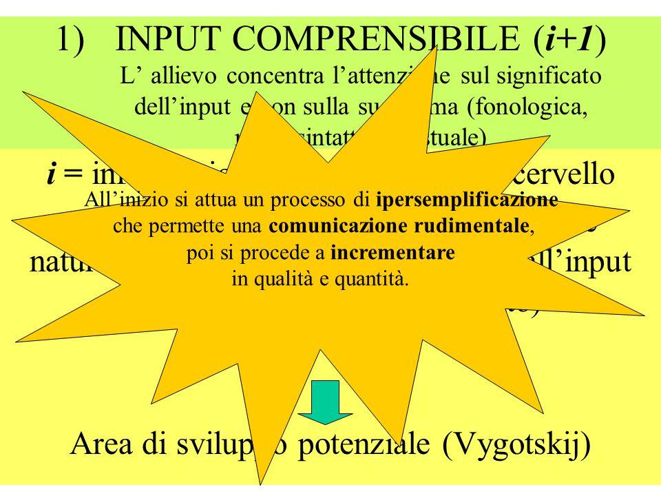 1)INPUT COMPRENSIBILE (i+1) L allievo concentra lattenzione sul significato dellinput e non sulla sua forma (fonologica, morfosintattica, testuale) i = informazione già posseduta dal cervello + 1 (informazione al gradino dellordine naturale immediatamente successivo allinput posseduto fino a quel momento) Area di sviluppo potenziale (Vygotskij) Allinizio si attua un processo di ipersemplificazione che permette una comunicazione rudimentale, poi si procede a incrementare in qualità e quantità.