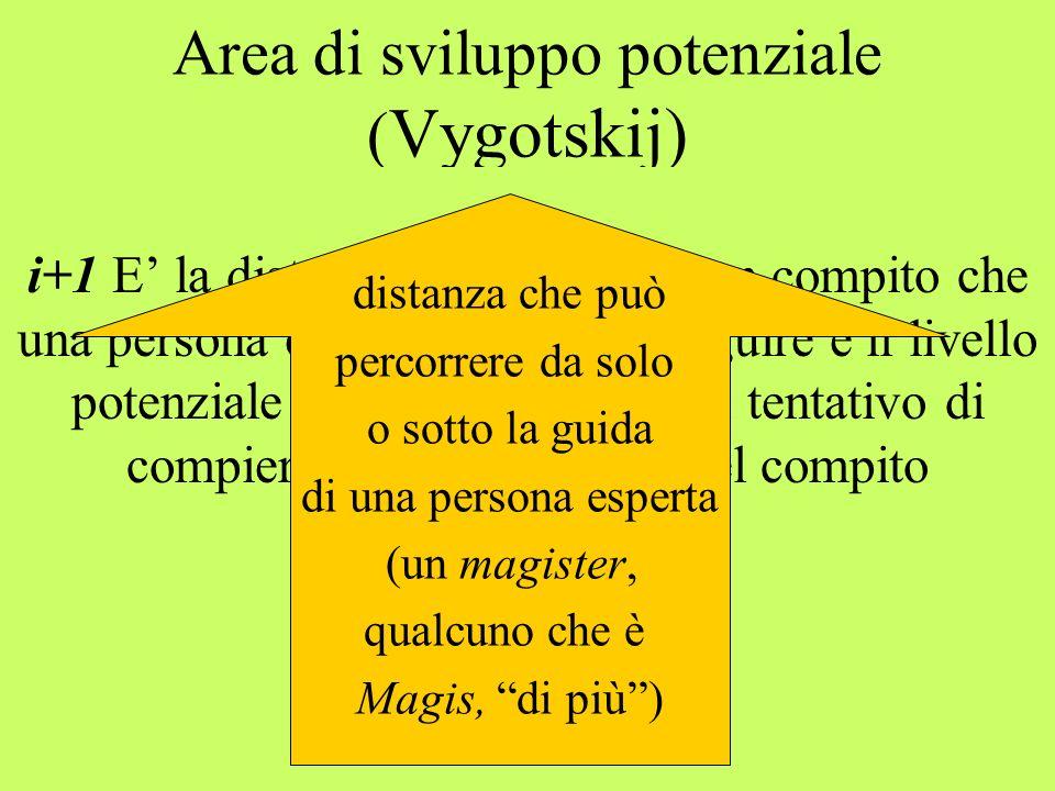 Area di sviluppo potenziale ( Vygotskij) i+1 E la distanza tra la parte di un compito che una persona è già in grado di eseguire e il livello potenziale cui può giungere nel tentativo di compiere la parte restante del compito distanza che può percorrere da solo o sotto la guida di una persona esperta (un magister, qualcuno che è Magis, di più)