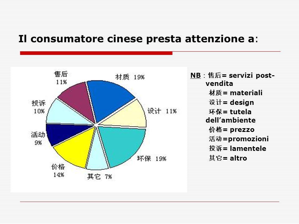 Il consumatore cinese presta attenzione a: NB = servizi post- vendita = materiali = design = tutela dellambiente = prezzo =promozioni = lamentele = altro