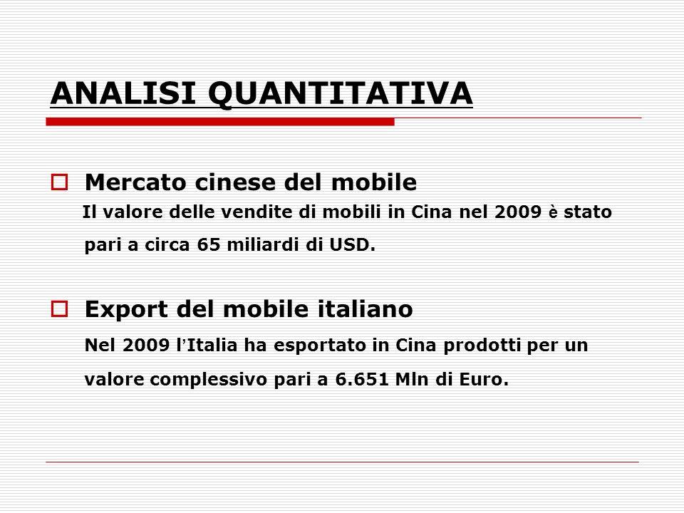 ANALISI QUANTITATIVA Mercato cinese del mobile Il valore delle vendite di mobili in Cina nel 2009 è stato pari a circa 65 miliardi di USD. Export del