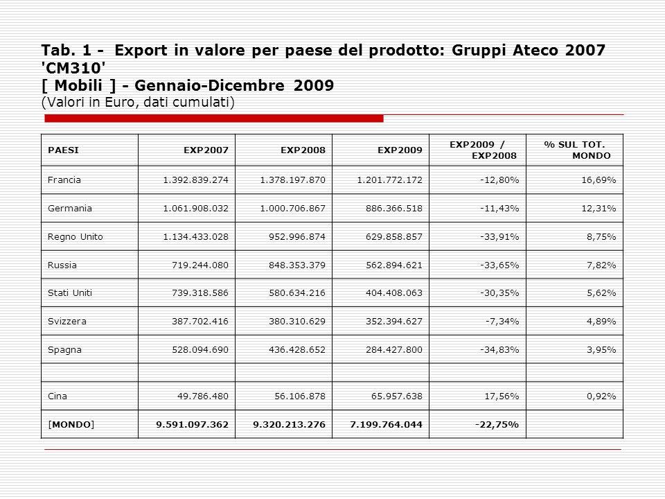Tab. 1 - Export in valore per paese del prodotto: Gruppi Ateco 2007 'CM310' [ Mobili ] - Gennaio-Dicembre 2009 (Valori in Euro, dati cumulati) PAESIEX