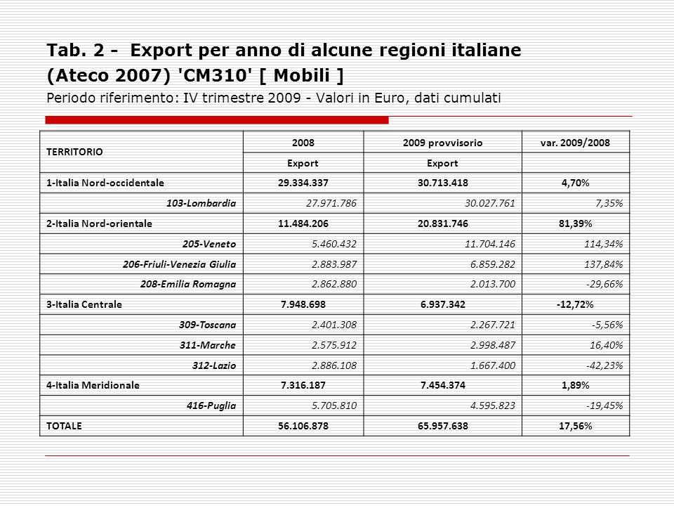 Tab. 2 - Export per anno di alcune regioni italiane (Ateco 2007) 'CM310' [ Mobili ] Periodo riferimento: IV trimestre 2009 - Valori in Euro, dati cumu