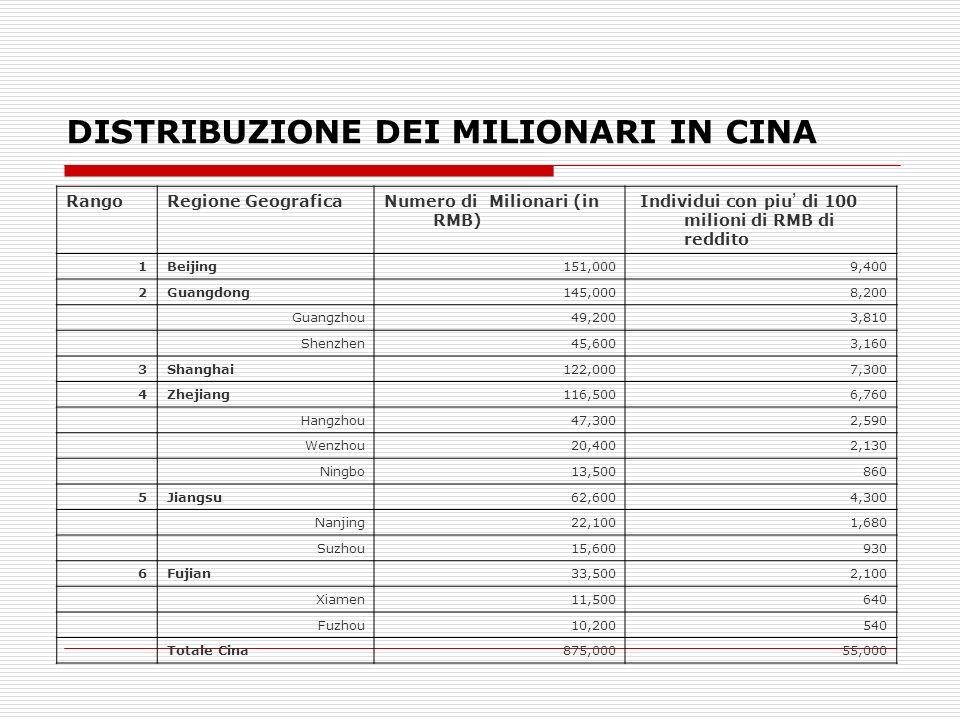 DISTRIBUZIONE DEI MILIONARI IN CINA RangoRegione GeograficaNumero di Milionari (in RMB) Individui con piu di 100 milioni di RMB di reddito 1Beijing151