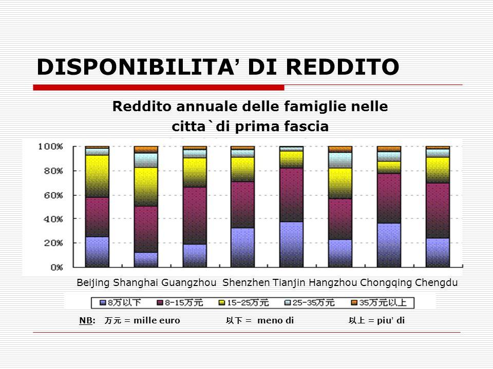 DISPONIBILITA DI REDDITO Reddito annuale delle famiglie nelle citta`di prima fascia Beijing Shanghai Guangzhou Shenzhen Tianjin Hangzhou Chongqing Che