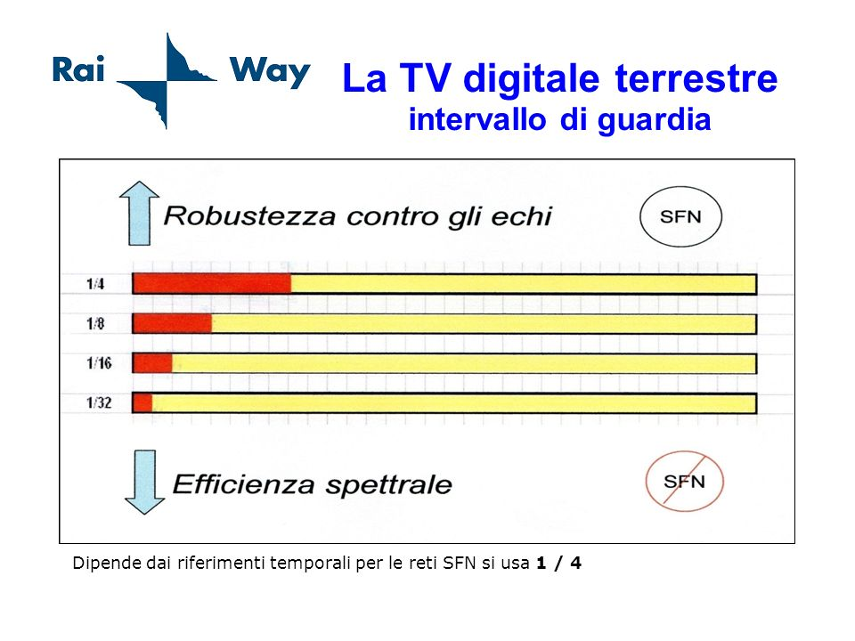La TV digitale terrestre intervallo di guardia Dipende dai riferimenti temporali per le reti SFN si usa 1 / 4