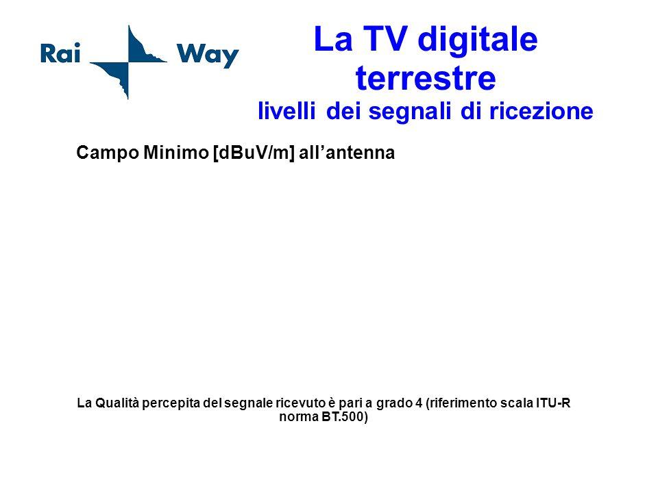 La TV digitale terrestre livelli dei segnali di ricezione Campo Minimo [dBuV/m] allantenna La Qualità percepita del segnale ricevuto è pari a grado 4