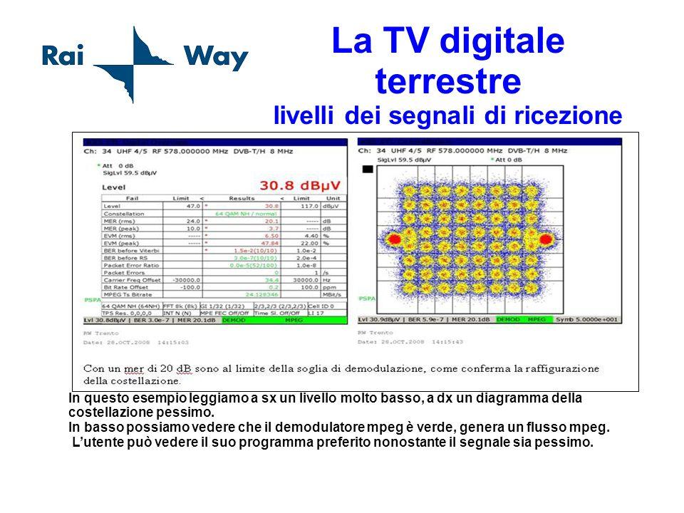 La TV digitale terrestre livelli dei segnali di ricezione In questo esempio leggiamo a sx un livello molto basso, a dx un diagramma della costellazion