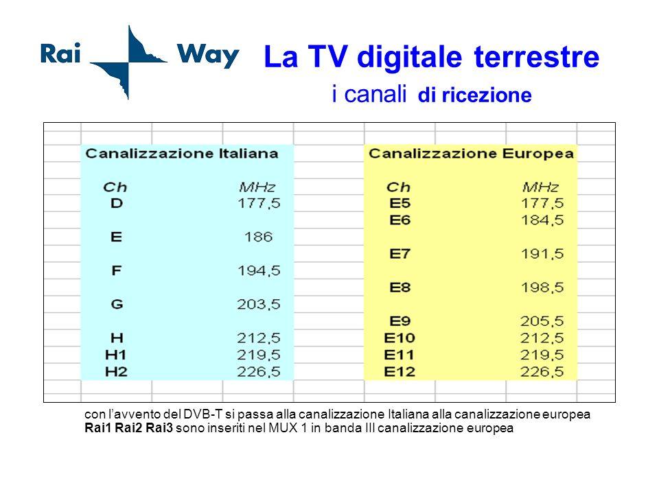 La TV digitale terrestre i canali di ricezione con lavvento del DVB-T si passa alla canalizzazione Italiana alla canalizzazione europea Rai1 Rai2 Rai3