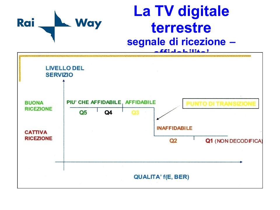 La TV digitale terrestre segnale di ricezione – affidabilita