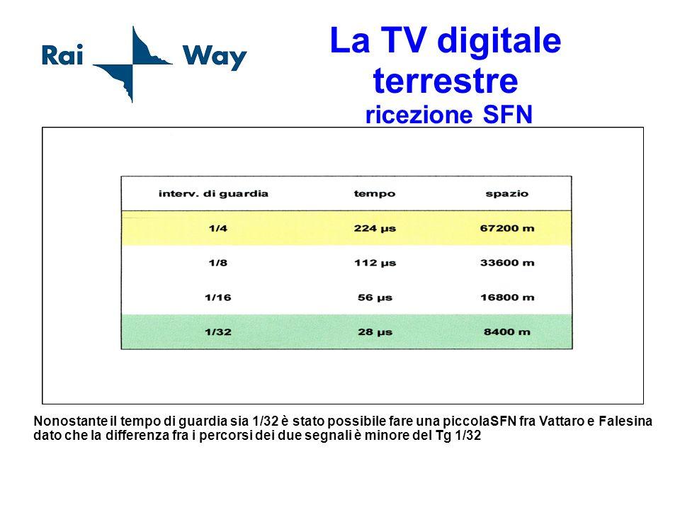La TV digitale terrestre ricezione SFN Nonostante il tempo di guardia sia 1/32 è stato possibile fare una piccolaSFN fra Vattaro e Falesina dato che l