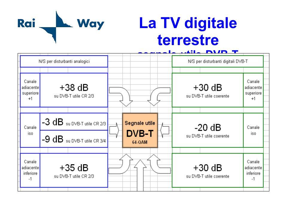 La TV digitale terrestre la costellazione Robustezza dipende dal mezzo di trasmissione Efficienza