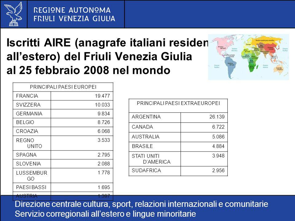 Direzione centrale cultura, sport, relazioni internazionali e comunitarie Servizio corregionali allestero e lingue minoritarie Iscritti AIRE (anagrafe italiani residenti allestero) del Friuli Venezia Giulia al 25 febbraio 2008 nel mondo PRINCIPALI PAESI EUROPEI FRANCIA19.477 SVIZZERA10.033 GERMANIA9.834 BELGIO8.726 CROAZIA6.068 REGNO UNITO 3.533 SPAGNA2.795 SLOVENIA2.088 LUSSEMBUR GO 1.778 PAESI BASSI1.695 AUSTRIA1.397 PRINCIPALI PAESI EXTRAEUROPEI ARGENTINA26.139 CANADA6.722 AUSTRALIA5.086 BRASILE4.884 STATI UNITI DAMERICA 3.948 SUDAFRICA2.956