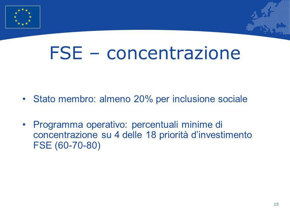 15 European Union Regional Policy – Employment, Social Affairs and Inclusion FSE – concentrazione Stato membro: almeno 20% per inclusione sociale Prog