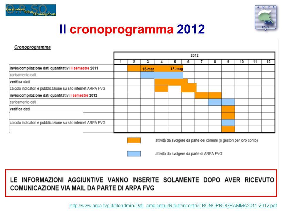 Il cronoprogramma 2012 http://www.arpa.fvg.it/fileadmin/Dati_ambientali/Rifiuti/incontri/CRONOPROGRAMMA2011-2012.pdf 15-mag