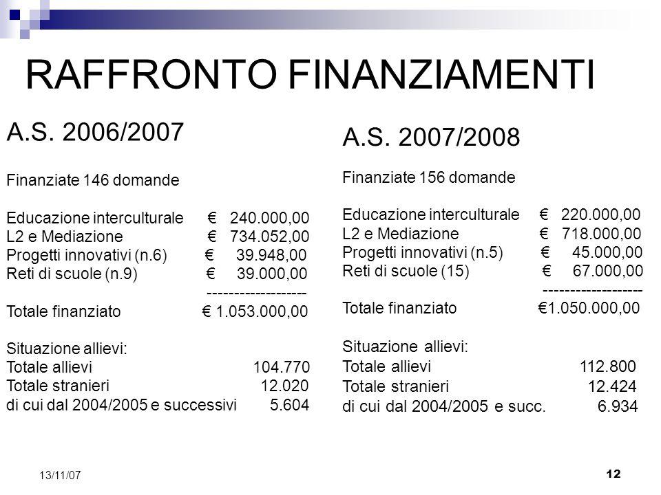 12 13/11/07 RAFFRONTO FINANZIAMENTI A.S. 2006/2007 A.S.