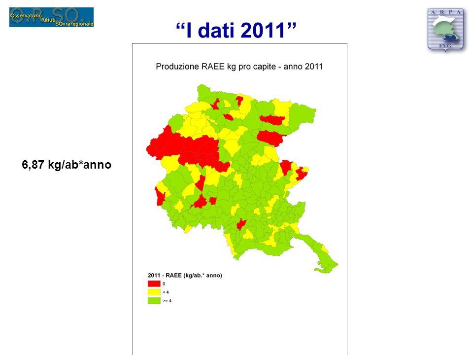I dati 2011 6,87 kg/ab*anno