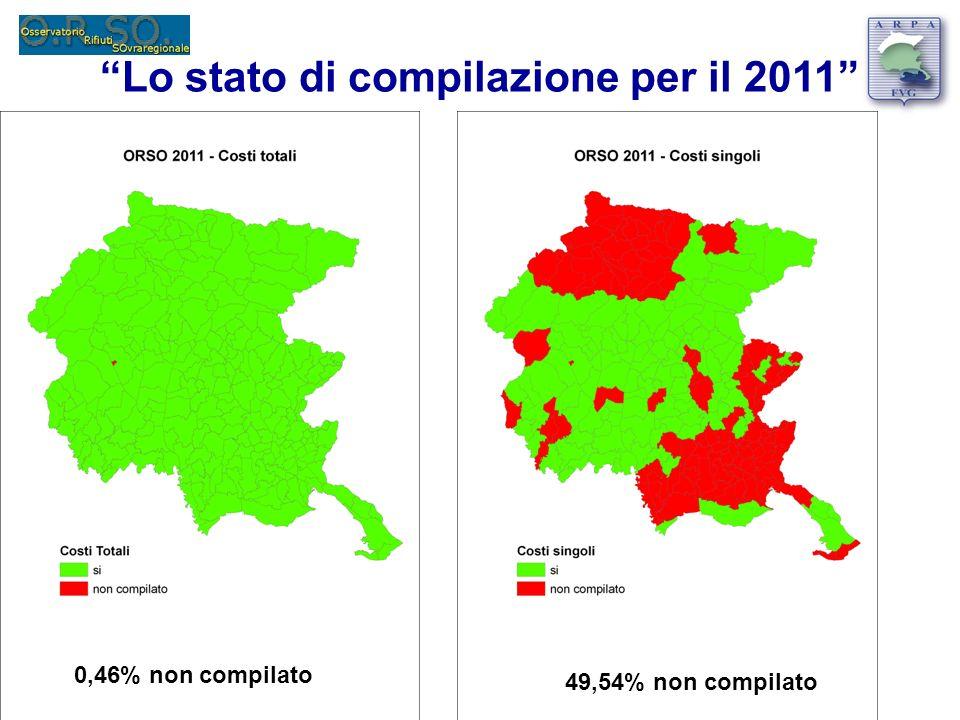 Lo stato di compilazione per il 2011 0,46% non compilato 49,54% non compilato