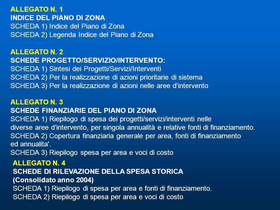 ALLEGATO N. 1 INDICE DEL PIANO DI ZONA SCHEDA 1) Indice del Piano di Zona SCHEDA 2) Legenda Indice del Piano di Zona ALLEGATO N. 2 SCHEDE PROGETTO/SER