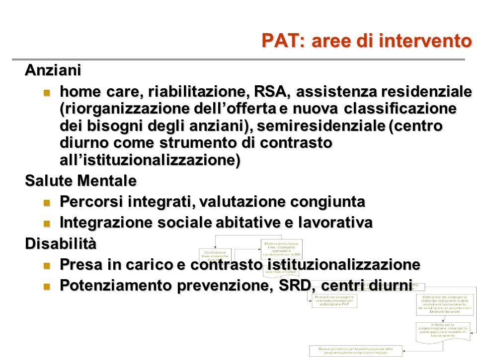 PAT: aree di intervento Anziani home care, riabilitazione, RSA, assistenza residenziale (riorganizzazione dellofferta e nuova classificazione dei biso