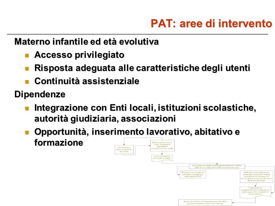 PAT: aree di intervento Materno infantile ed età evolutiva Accesso privilegiato Accesso privilegiato Risposta adeguata alle caratteristiche degli uten