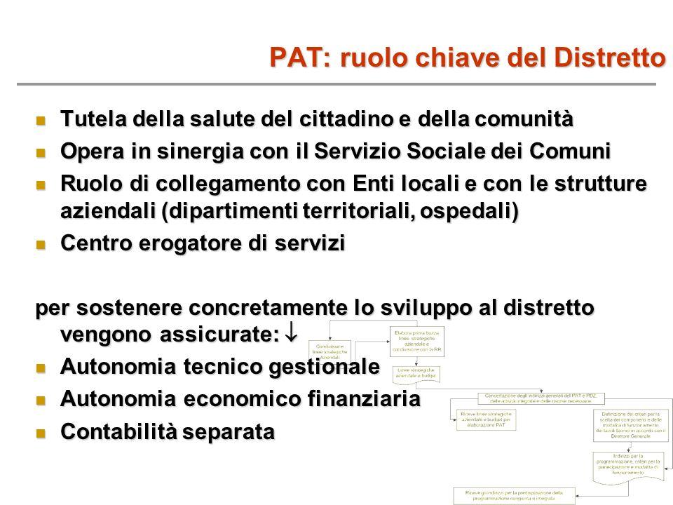 PAT: ruolo chiave del Distretto Tutela della salute del cittadino e della comunità Tutela della salute del cittadino e della comunità Opera in sinergi