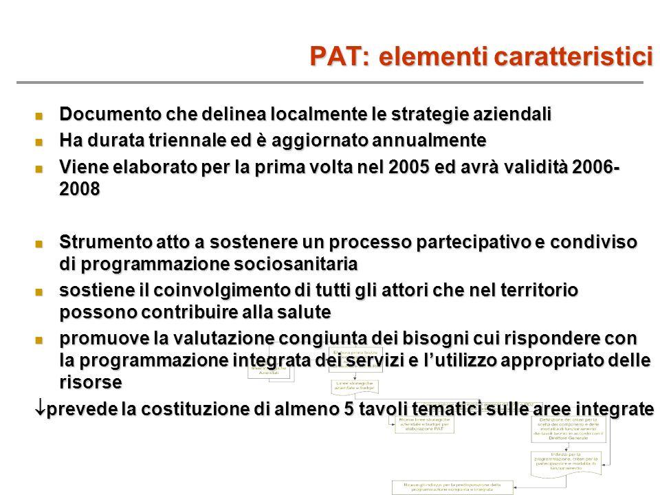 PAT: elementi caratteristici Documento che delinea localmente le strategie aziendali Documento che delinea localmente le strategie aziendali Ha durata