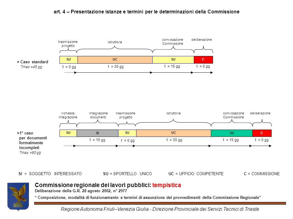 tempistica Commissione regionale dei lavori pubblici: tempistica Deliberazione della G.R.