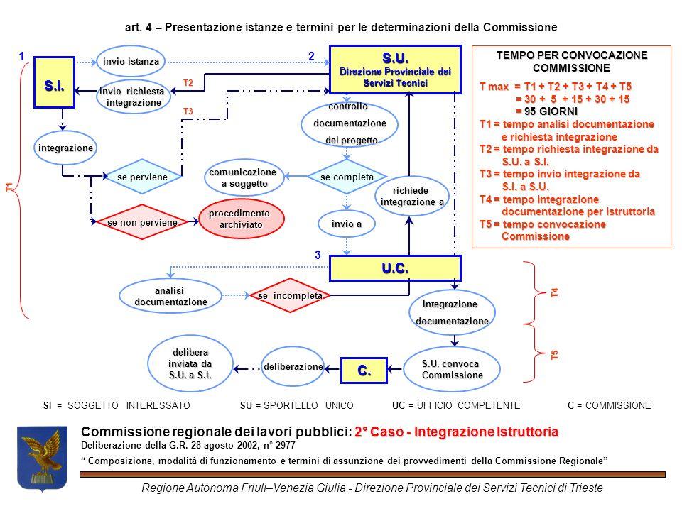 2° Caso -Integrazione Istruttoria Commissione regionale dei lavori pubblici: 2° Caso - Integrazione Istruttoria Deliberazione della G.R.