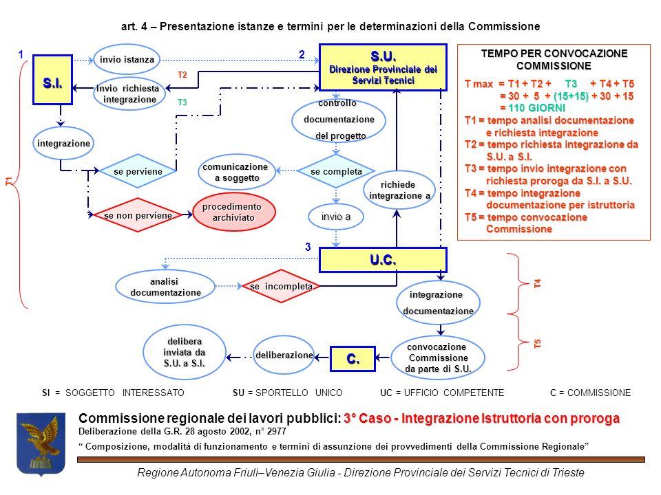3° Caso -Integrazione Istruttoria con proroga Commissione regionale dei lavori pubblici: 3° Caso - Integrazione Istruttoria con proroga Deliberazione della G.R.