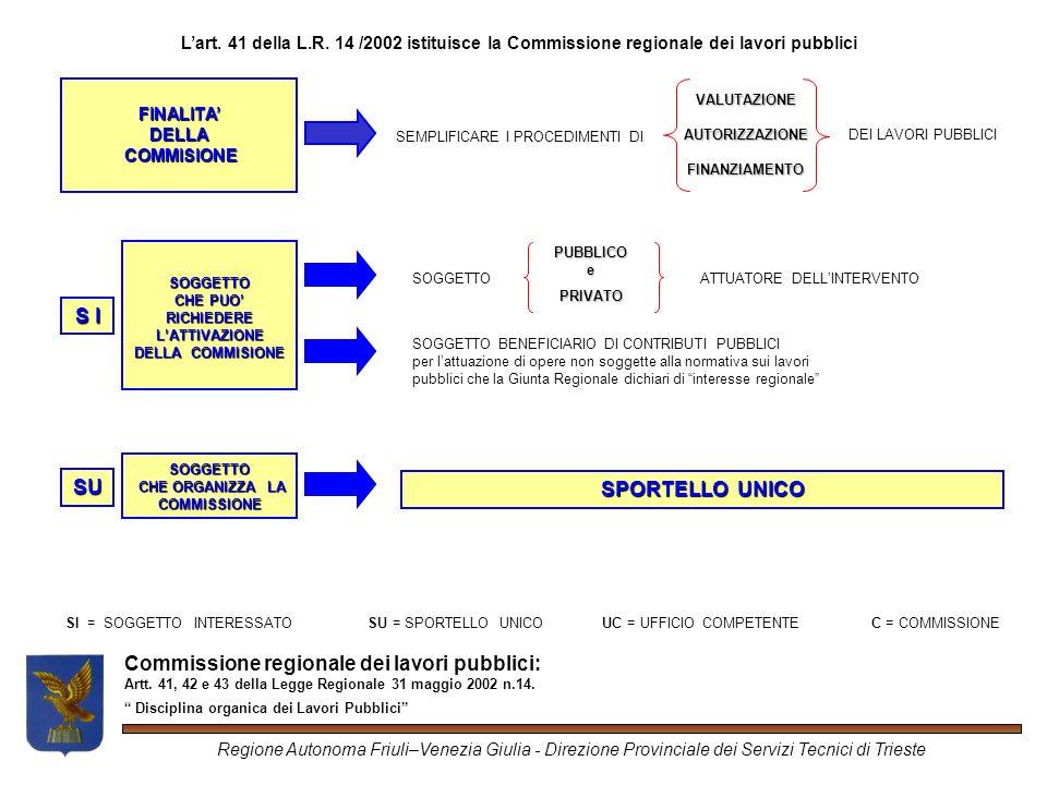 Regione Autonoma Friuli–Venezia Giulia - Direzione Provinciale dei Servizi Tecnici di Trieste Commissione regionale dei lavori pubblici: Artt.
