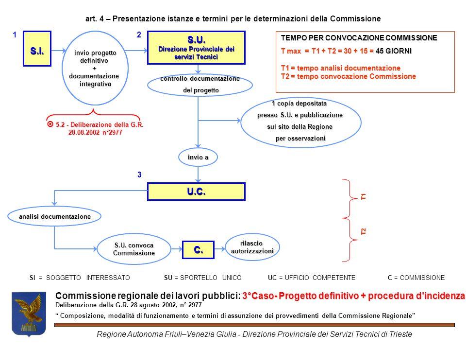 3°Caso- Progetto definitivo + procedura dincidenza Commissione regionale dei lavori pubblici: 3°Caso- Progetto definitivo + procedura dincidenza Deliberazione della G.R.