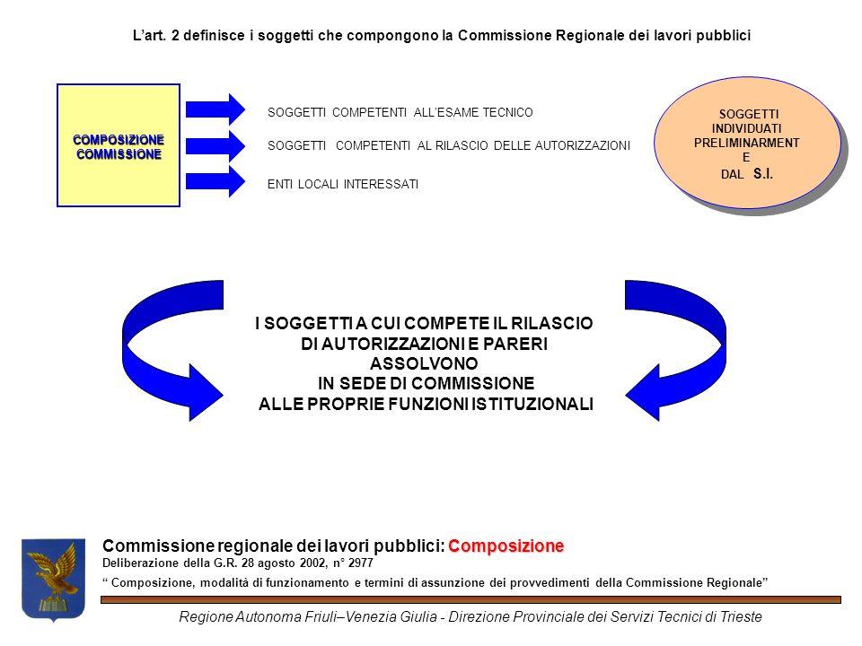 Commissione regionale dei lavori pubblici: tempistica Deliberazione della G.R.