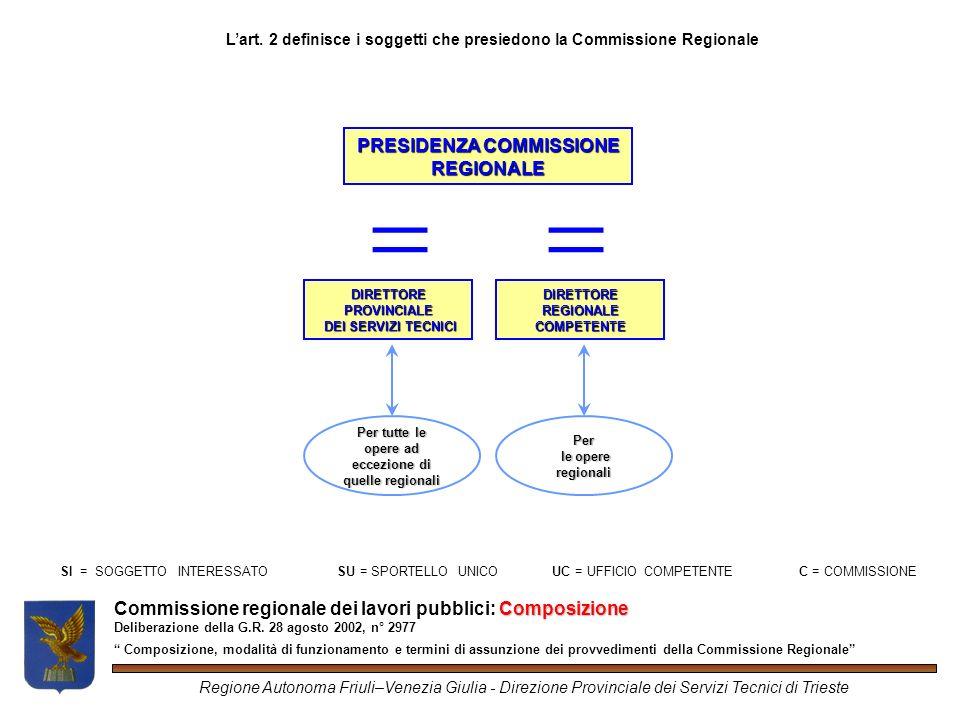 Composizione Commissione regionale dei lavori pubblici: Composizione Deliberazione della G.R.