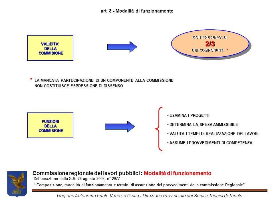 Modalità di funzionamento Commissione regionale dei lavori pubblici: Modalità di funzionamento Deliberazione della G.R.