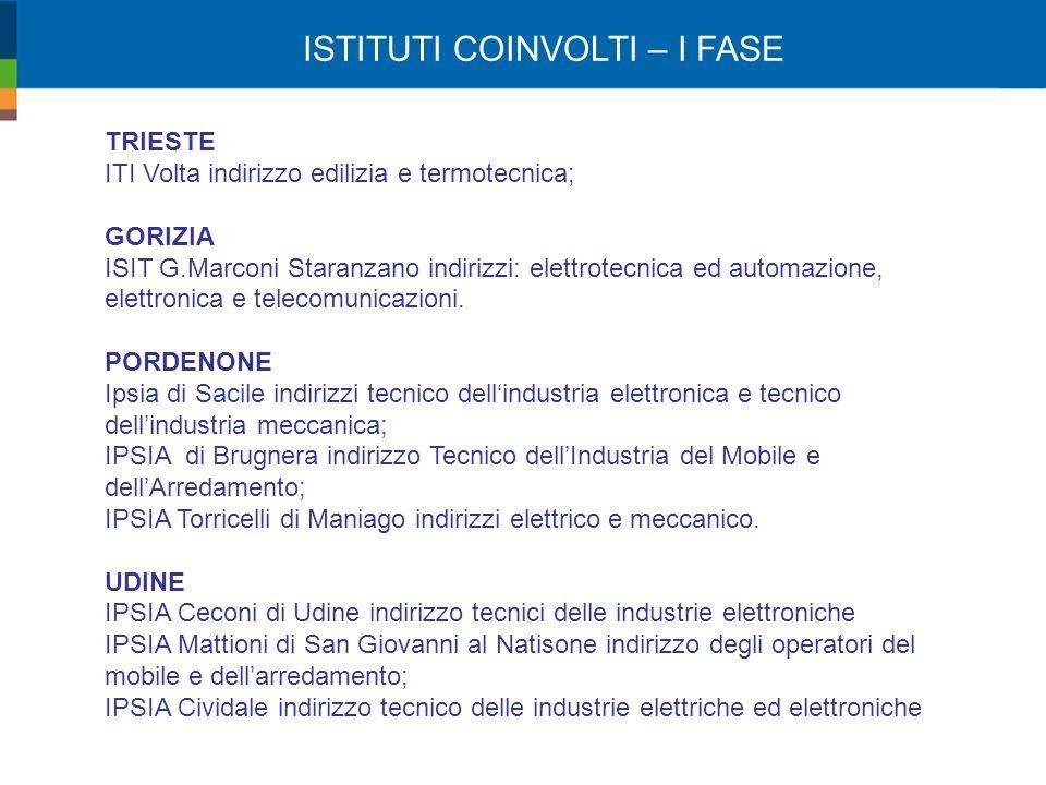 ISTITUTI COINVOLTI – I FASE TRIESTE ITI Volta indirizzo edilizia e termotecnica; GORIZIA ISIT G.Marconi Staranzano indirizzi: elettrotecnica ed automazione, elettronica e telecomunicazioni.