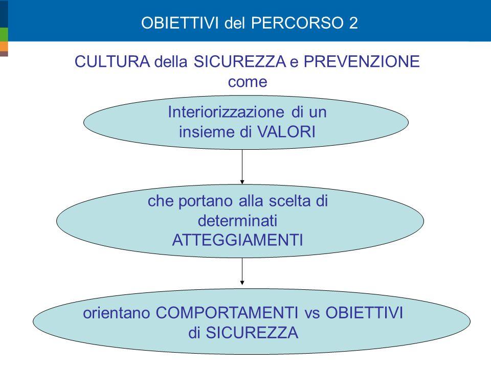 CULTURA della SICUREZZA e PREVENZIONE come Interiorizzazione di un insieme di VALORI che portano alla scelta di determinati ATTEGGIAMENTI orientano COMPORTAMENTI vs OBIETTIVI di SICUREZZA OBIETTIVI del PERCORSO 2
