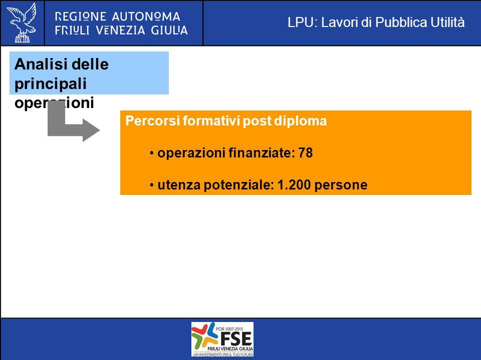 LPU: Lavori di Pubblica Utilità Analisi delle principali operazioni Percorsi formativi post diploma operazioni finanziate: 78 utenza potenziale: 1.200 persone