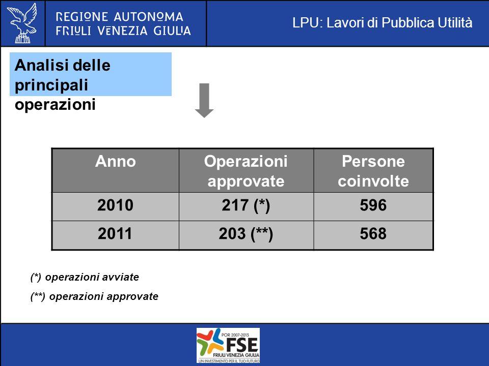 LPU: Lavori di Pubblica Utilità Analisi delle principali operazioni AnnoOperazioni approvate Persone coinvolte 2010217 (*)596 2011203 (**)568 (*) operazioni avviate (**) operazioni approvate