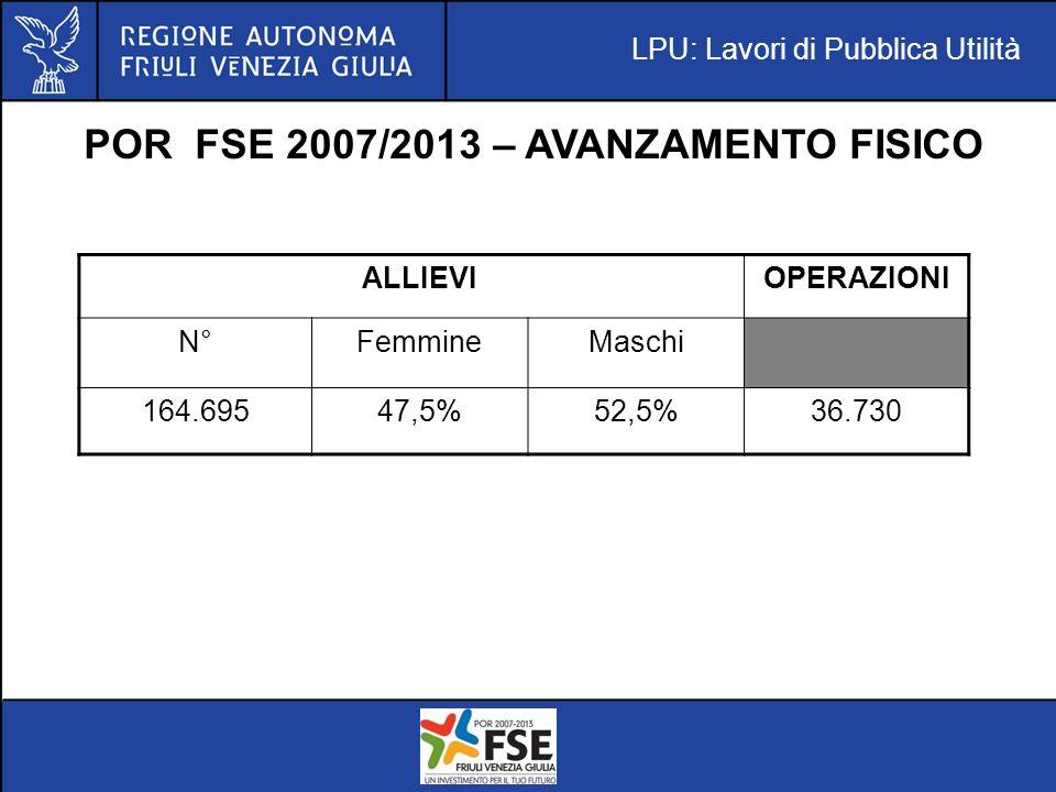 LPU: Lavori di Pubblica Utilità POR FSE 2007/2013 – AVANZAMENTO FISICO ALLIEVIOPERAZIONI N°FemmineMaschi 164.69547,5%52,5%36.730