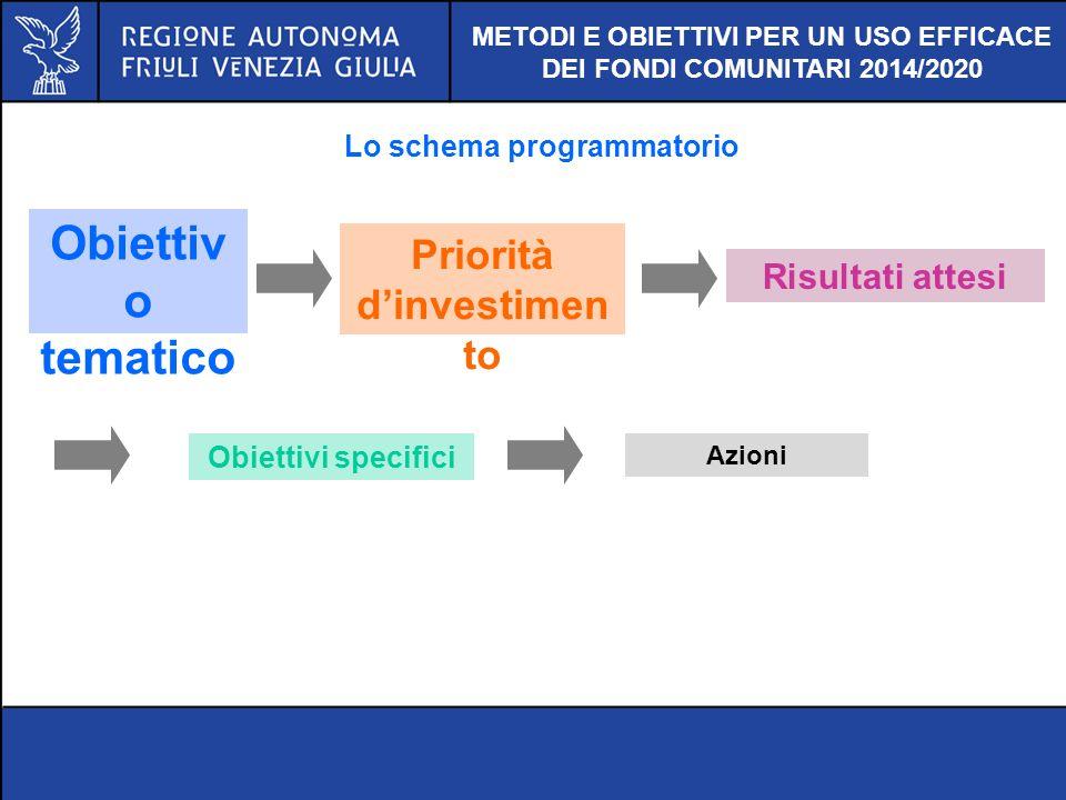 METODI E OBIETTIVI PER UN USO EFFICACE DEI FONDI COMUNITARI 2014/2020 Lo schema programmatorio Obiettiv o tematico Priorità dinvestimen to Risultati a