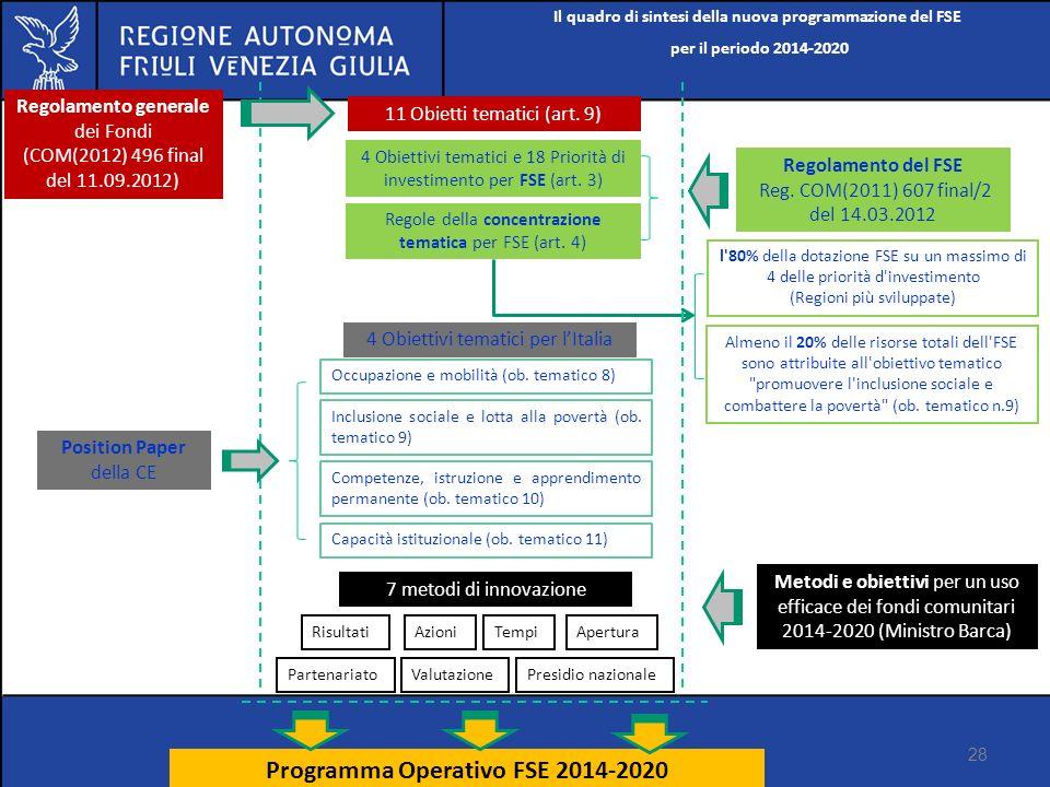 Il quadro di sintesi della nuova programmazione del FSE per il periodo 2014-2020 28 Programma Operativo FSE 2014-2020 Regolamento generale dei Fondi (