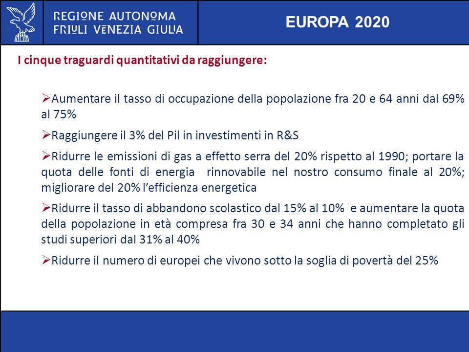 EUROPA 2020 I cinque traguardi quantitativi da raggiungere: Aumentare il tasso di occupazione della popolazione fra 20 e 64 anni dal 69% al 75% Raggiu