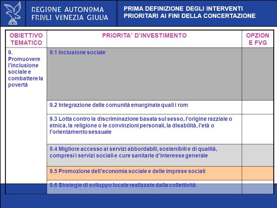 OBIETTIVO TEMATICO PRIORITA DINVESTIMENTOOPZION E FVG 9. Promuovere linclusione sociale e combattere la povertà 9.1 Inclusione sociale 9.2 Integrazion