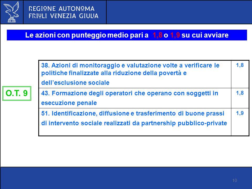 10 Proposta di regolamento FSE Versione 14 marzo 2012 Le azioni con punteggio medio pari a 1,8 o 1,9 su cui avviare riflessione 38.