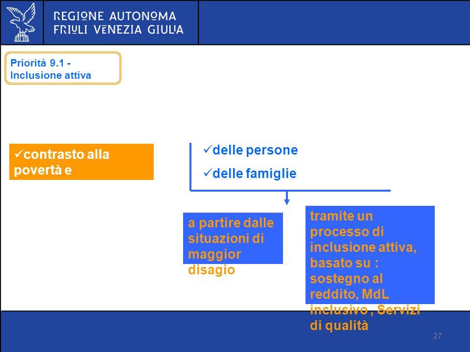 27 Proposta di regolamento FSE Versione 14 marzo 2012 Priorità 9.1 - Inclusione attiva contrasto alla povertà e allesclusione sociale delle persone delle famiglie a partire dalle situazioni di maggior disagio tramite un processo di inclusione attiva, basato su : sostegno al reddito, MdL inclusivo, Servizi di qualità