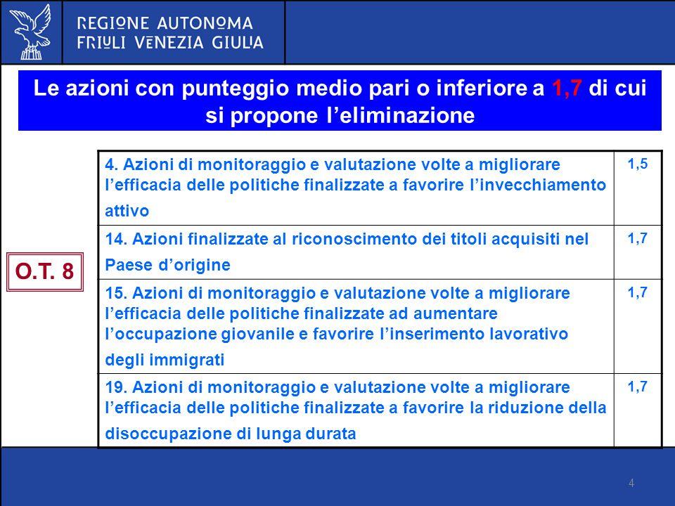 4 Proposta di regolamento FSE Versione 14 marzo 2012 Le azioni con punteggio medio pari o inferiore a 1,7 di cui si propone leliminazione O.T.