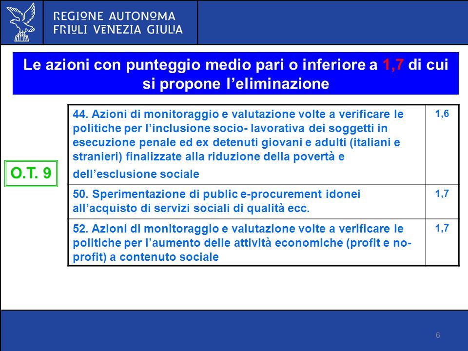 6 Proposta di regolamento FSE Versione 14 marzo 2012 Le azioni con punteggio medio pari o inferiore a 1,7 di cui si propone leliminazione O.T.